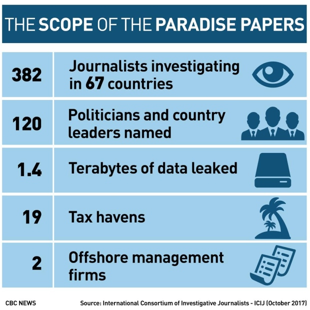 Paradise Papers: The scope
