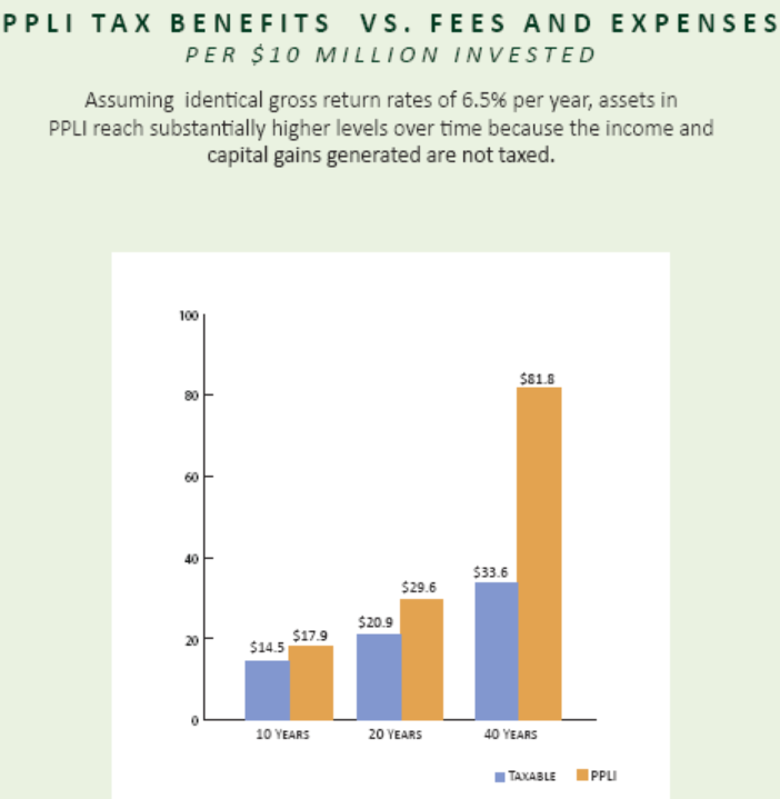 PPLI TAX BENEFITS VS. FEES AND EXPENSES